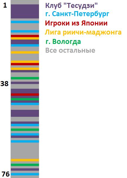 chempionat-moskvi-2014-gruppi-igrokov