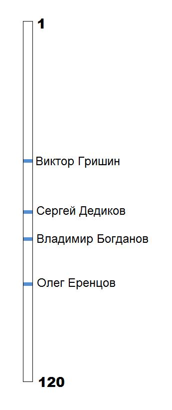 WRC-russia